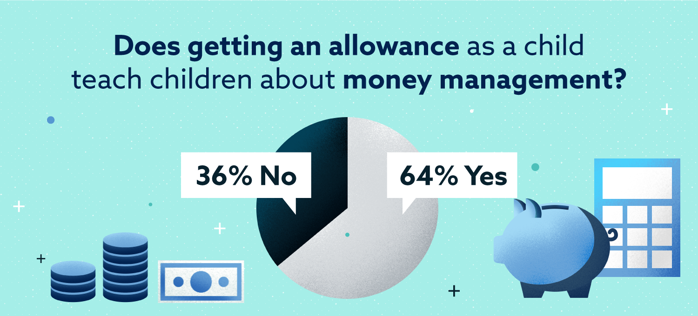 does getting an allowance as a child teach children about money management