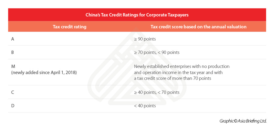 Chinas-Tax-Credit-Ratings-for-Corporate-Taxpayers