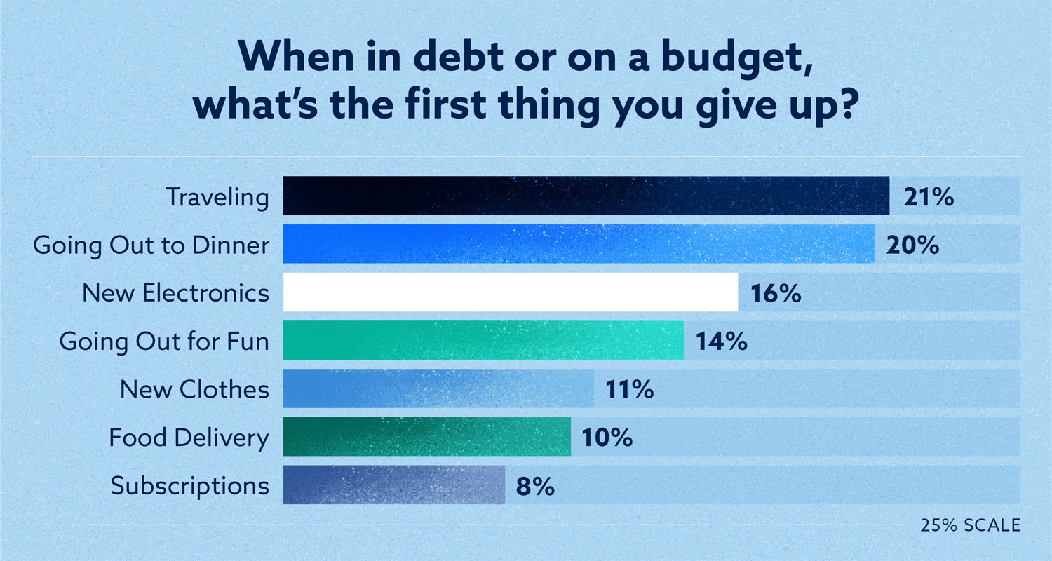 survey results of when in debt or on a budget