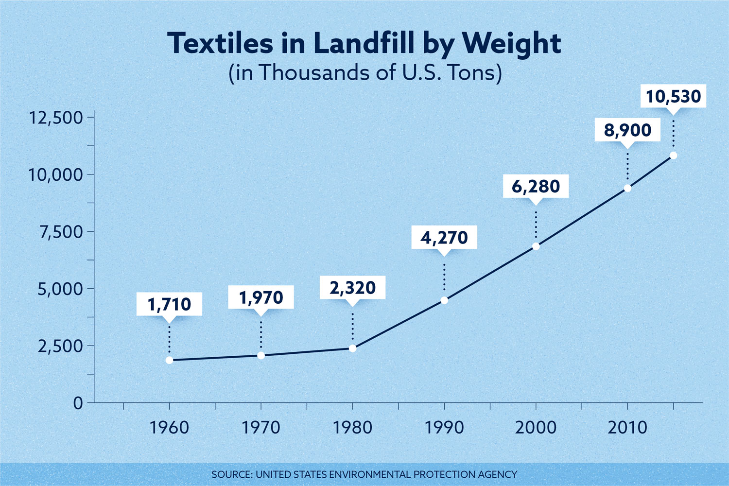 textiles in landfills by weight