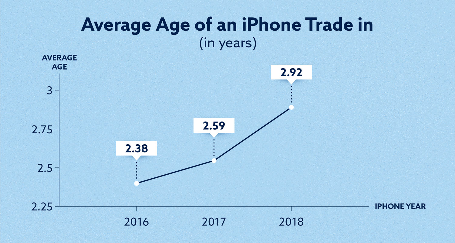 average age of an iphone trade in