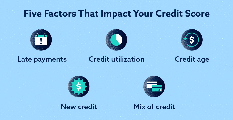 Five Factors that Impact Your Credit Score Image