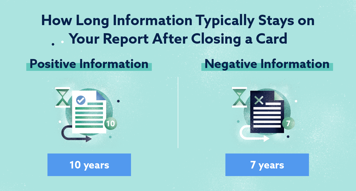 How Long Information Stays on Your Report After Closing Card Image