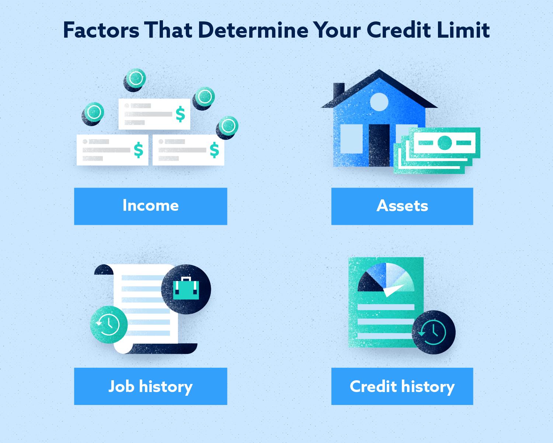 Factors that Determine your Credit Limit Image