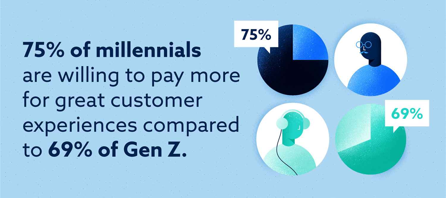 75 percent of millennials are willing to pay more for great customer experiences compared to 69 percent of generation z