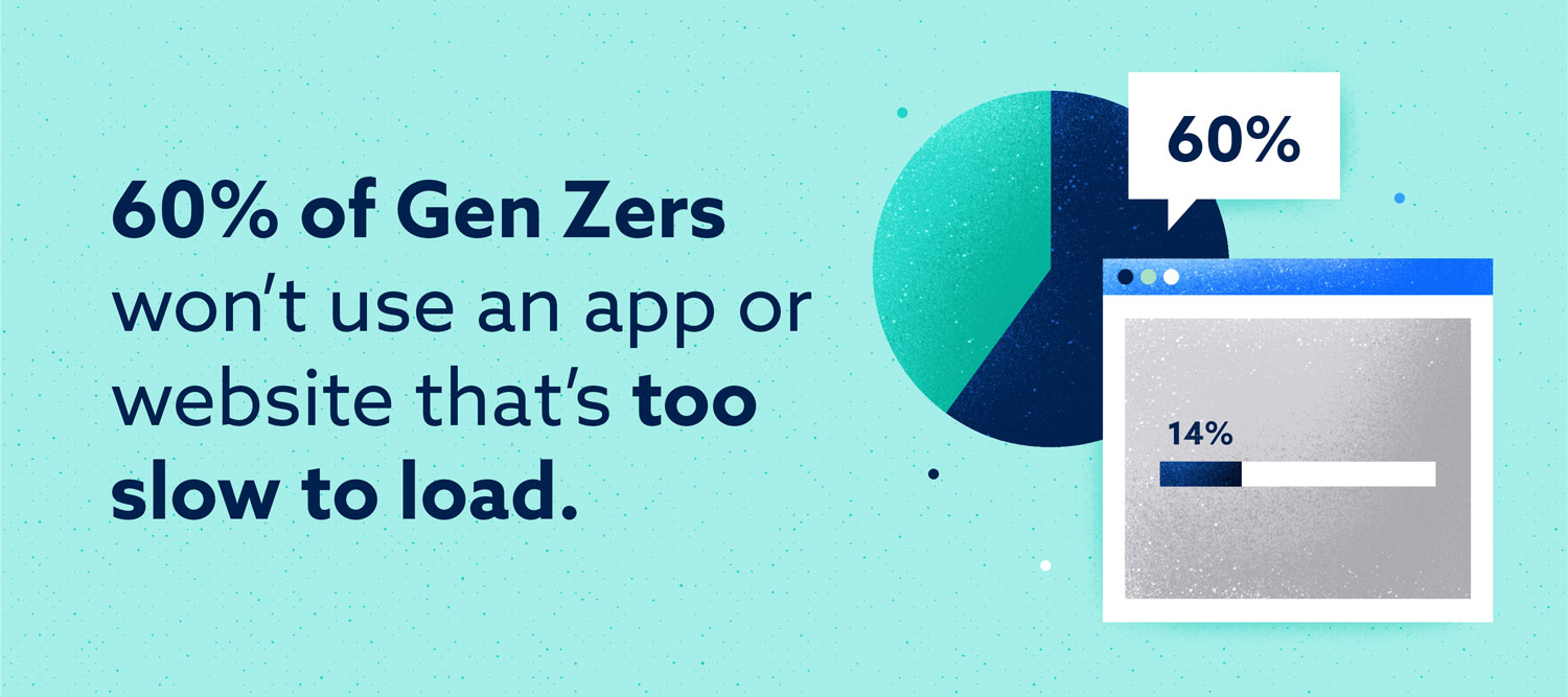 60 percent of gen zers won't use an app or website that's too slow to load