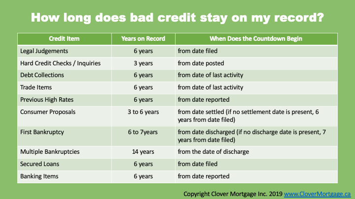 How Long Do Missed Payments Stay On Your Credit Report?