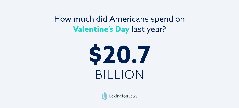 Statistic: Americans spent 20.7 billion dollars on Valentine's Day last year.
