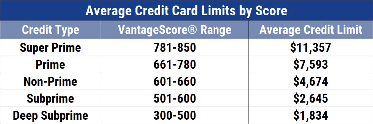 Average Credit Card Limits by Score