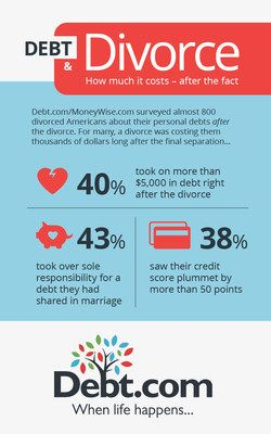It's the season for love, but Debt.com and Moneywise.com partnered to ask Americans how divorce and money mix. After surveying nearly 800 divorcees, we've determined that debt and financial disagreements certainly lead to unhappiness in marriage - and adds to divorce rates, credit scores drop and money debt is added to everyone's bottom line.