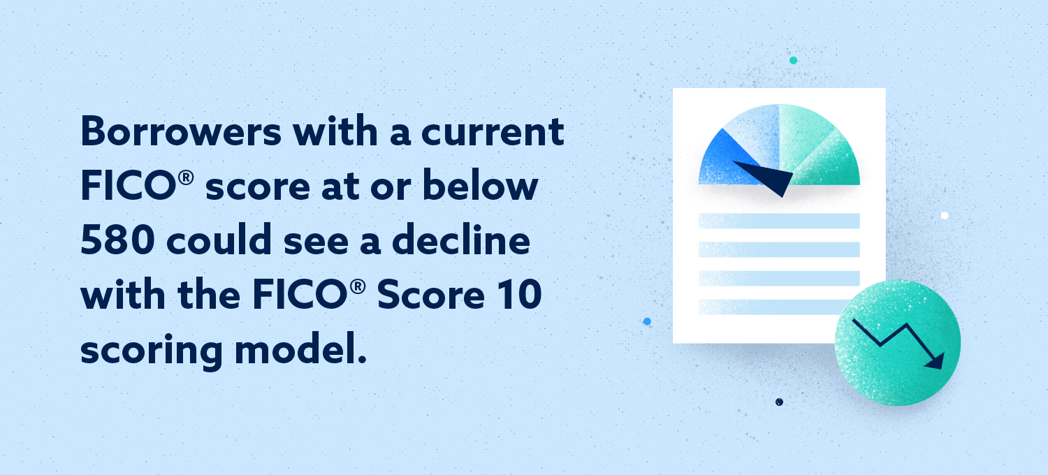 borrowers with a current fico score at or below 580 could see a decline with the fico score 10 scoring model