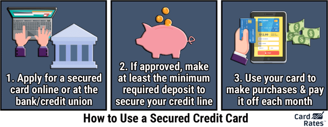 How to Use a Secured Credit Card