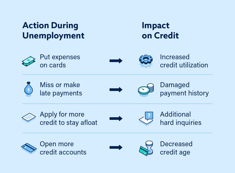 Chart: How Unemployment Impacts Credit