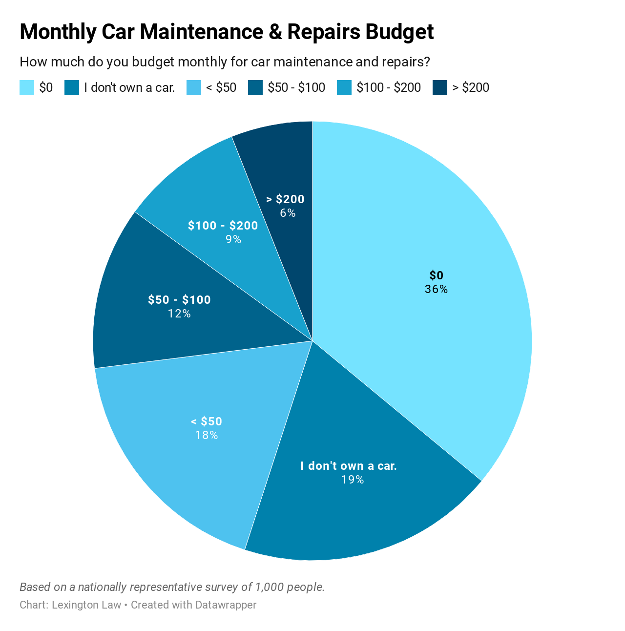 Chart of Survey Responses: How much do you budget monthly for car maintenance and repairs?