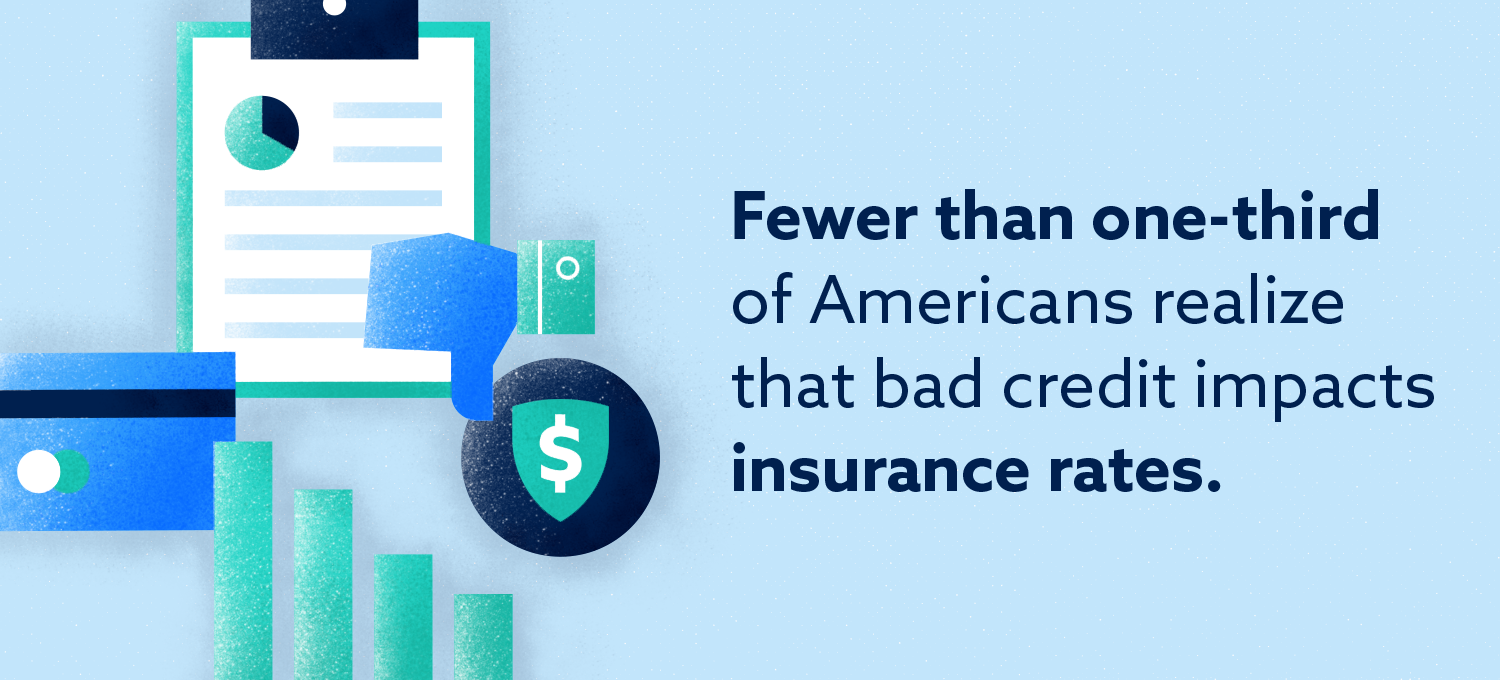 Chart: Fewer than 1/3 realize bad credit impacts insurance.