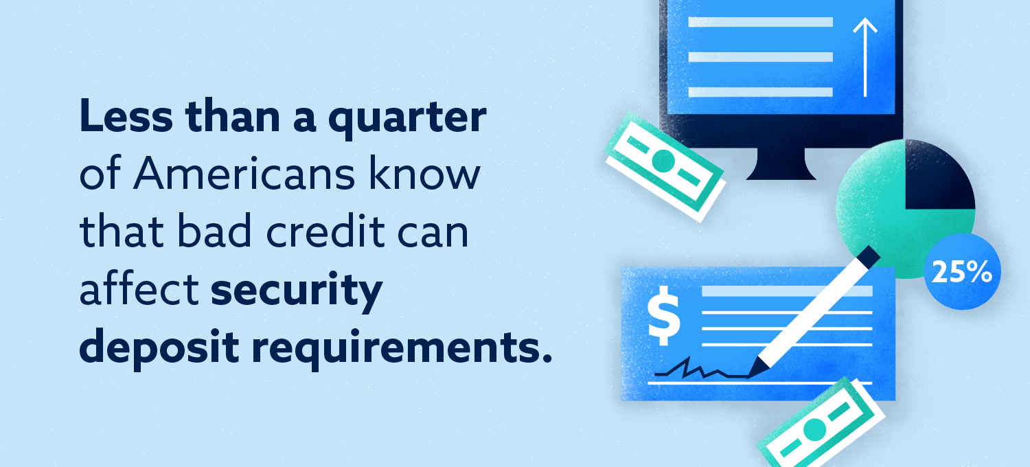 Chart: Less than 25% know bad credit can impact security deposits