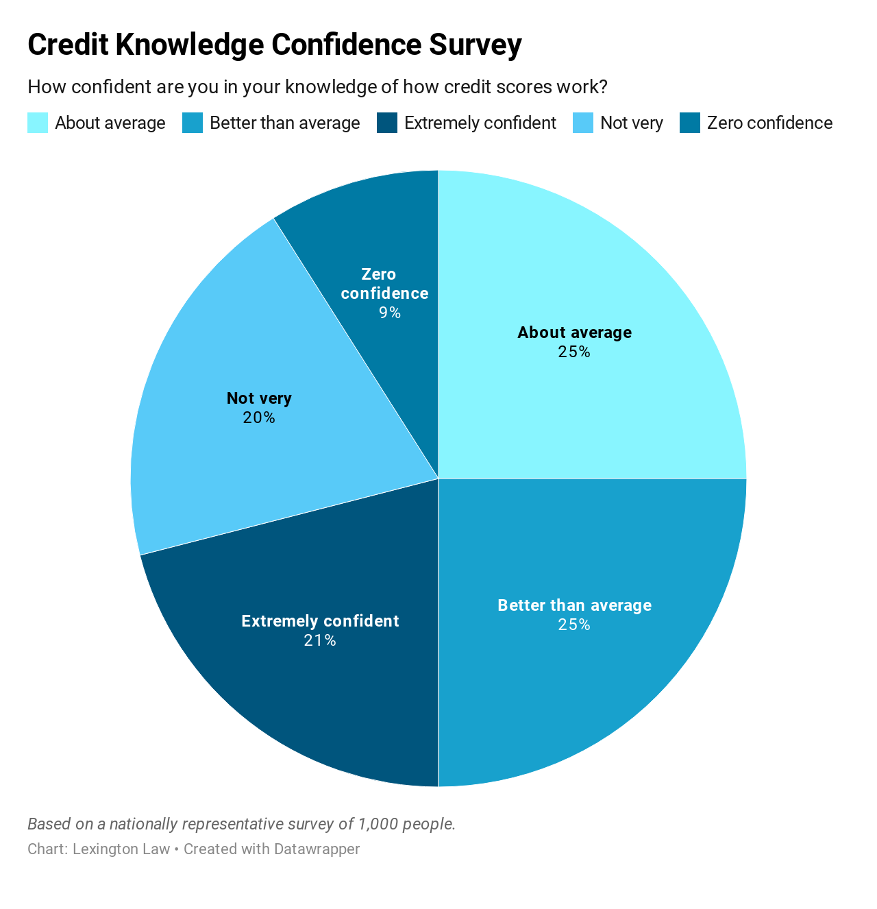 Chart: Credit Knowledge Confidence