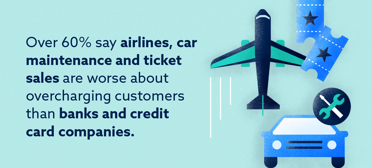 Graphic: 60% say airlines, car mainetnance and ticket sales are worse about overcharging customers than banks and credit card companies