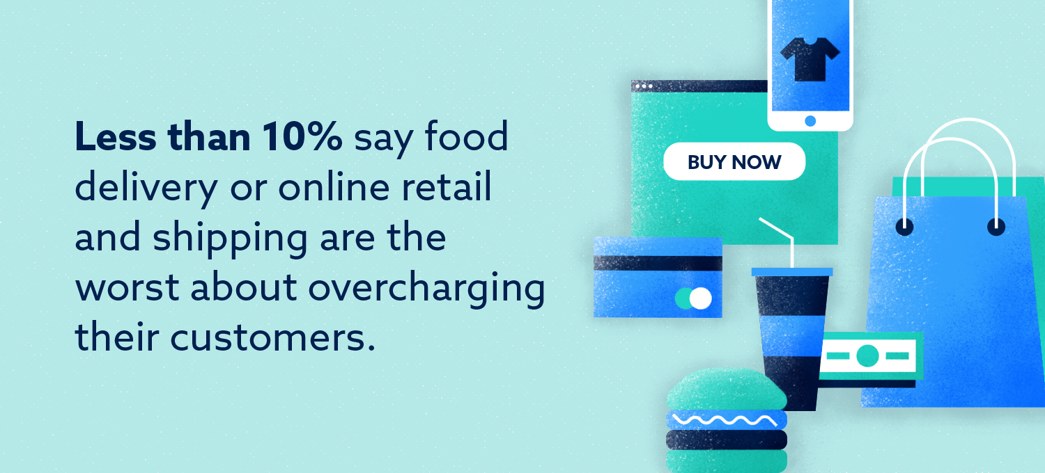Graphic: Less than 10% say food delivery or online retail and shipping are the worst about overcharging customers