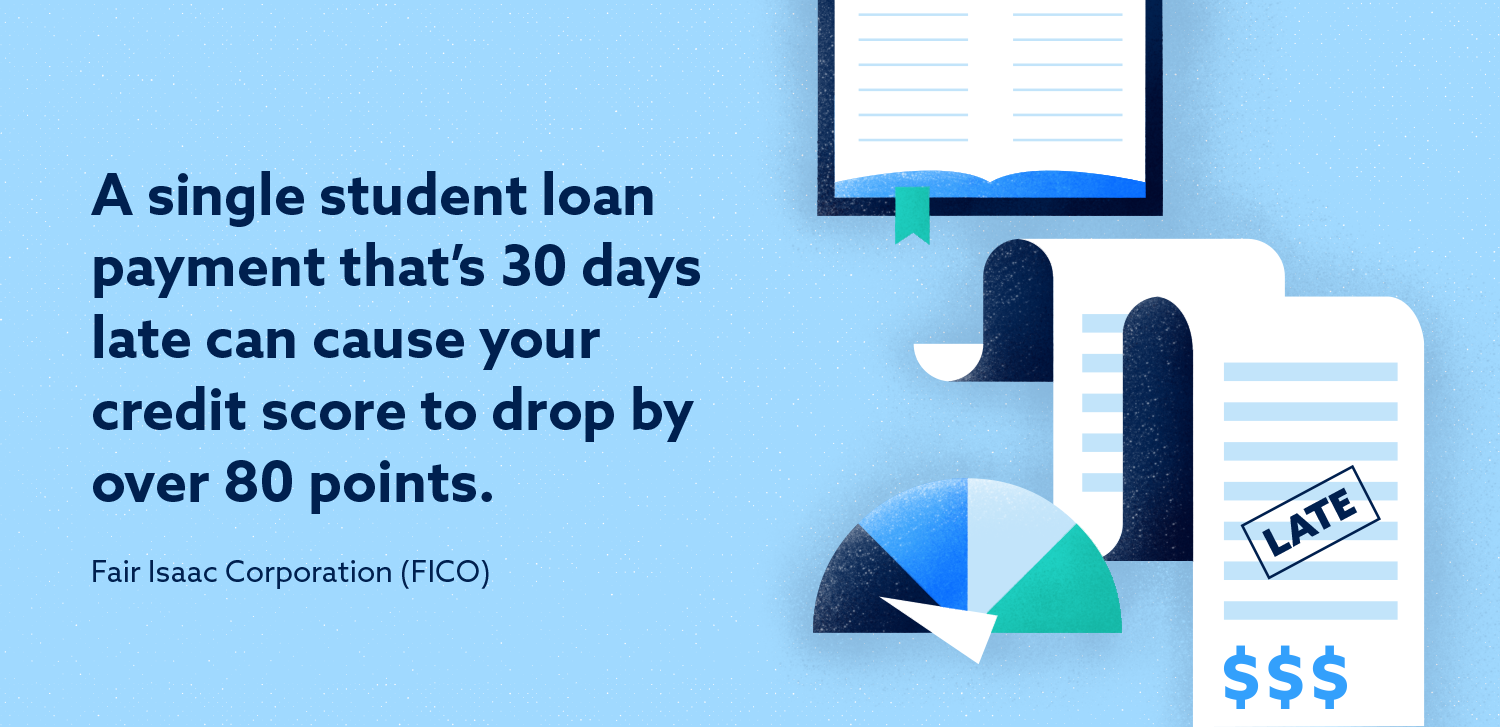 Graphic: A single student loan payment that's 30 days late can cause your credit score to drop by over 80 points.
