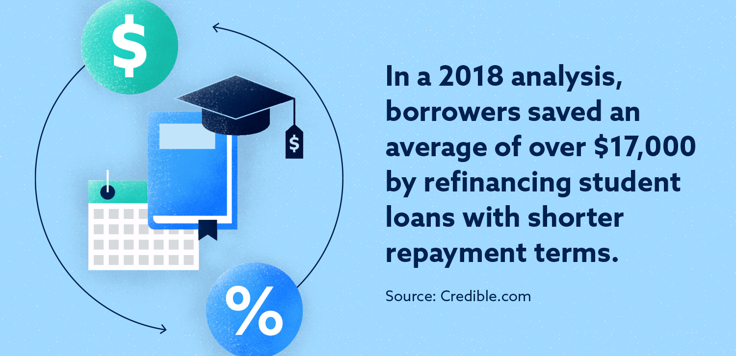 Graphic: In a 2018 analysis, borrowers saved an average of over $17,000 by refinancing student loans with shorter repayment terms.