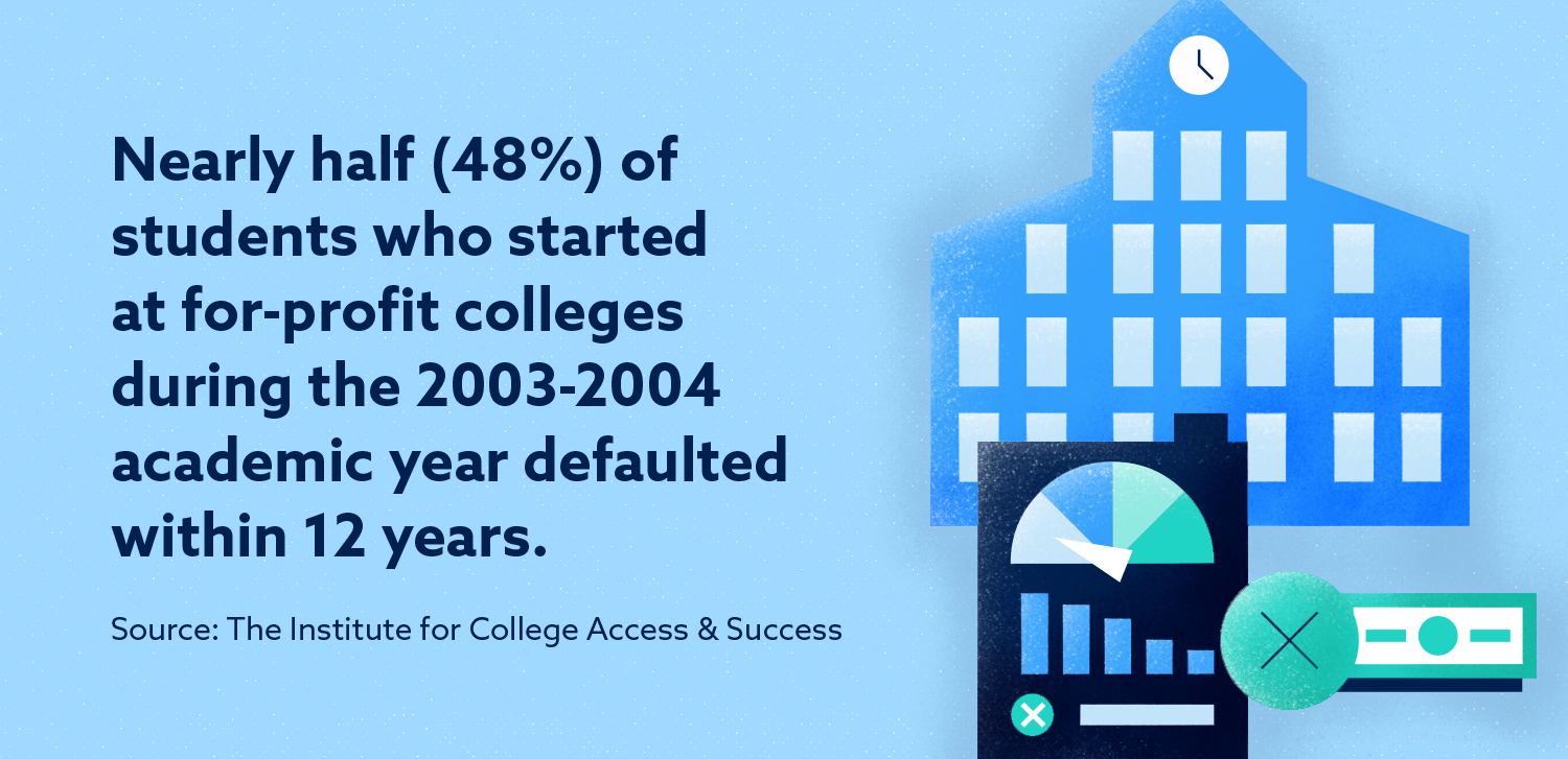 Graphic: Nearly half (48%) of student who started at for-profit colleges during the 2003-2004 academic year defaulted within 12 years.