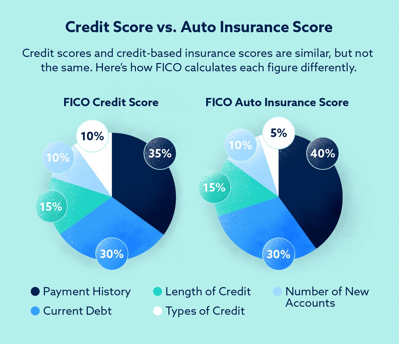 Graphic: Credit Score vs. Auto Insurance Score