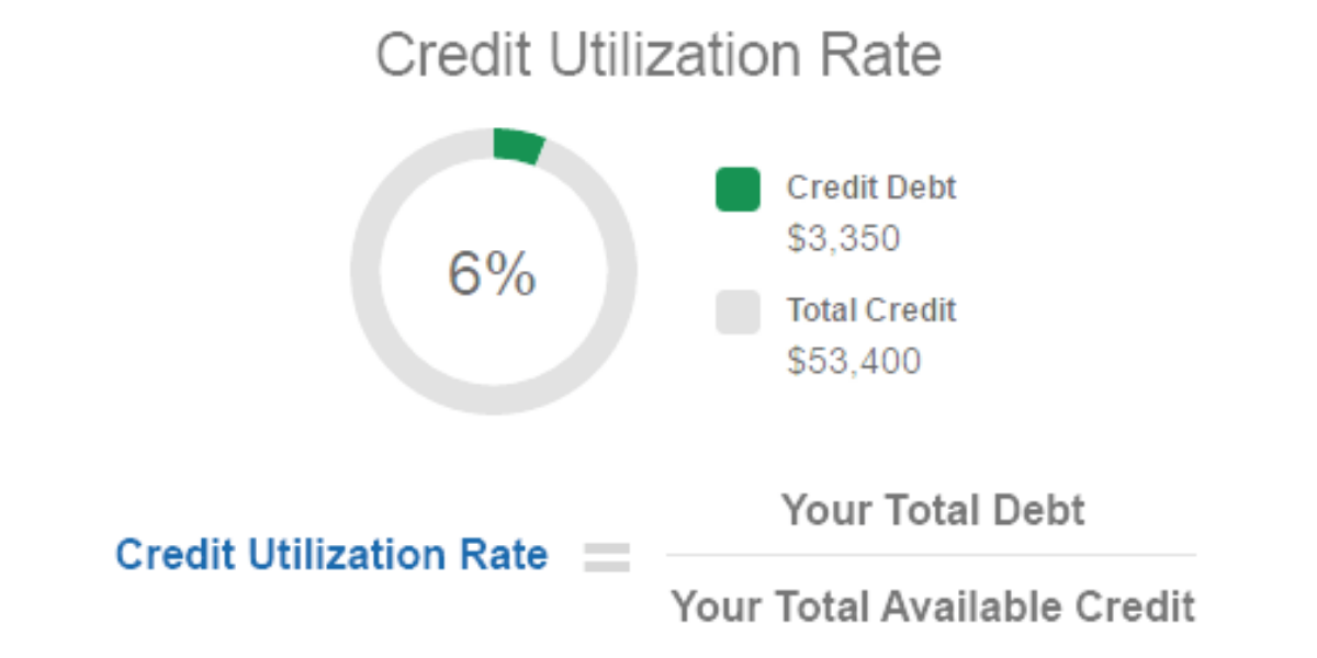 Why Credit Card Utilization Ratio Matters?