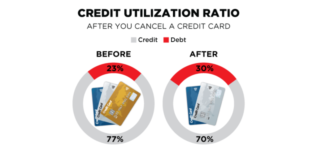 Why Credit Card Utilization Ratio Is Important