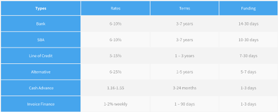 cost of capital chart