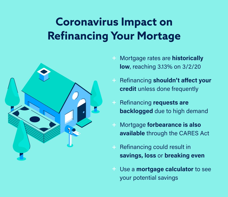 Graphic: Coronavirus Impact on Refinancing Your Mortgage