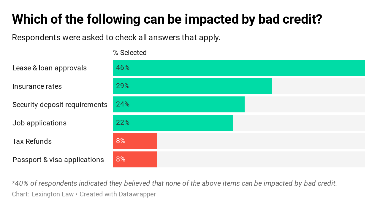 Graphic: Which of the following can be impacted by bad credit?