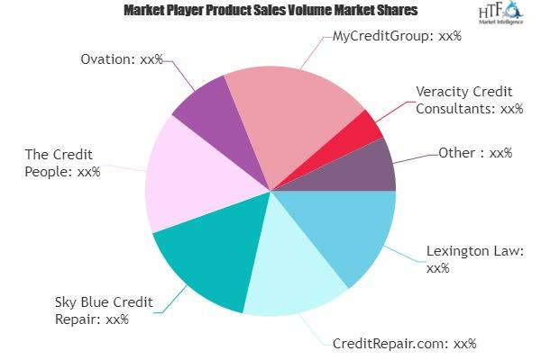 Credit Repair Services Market