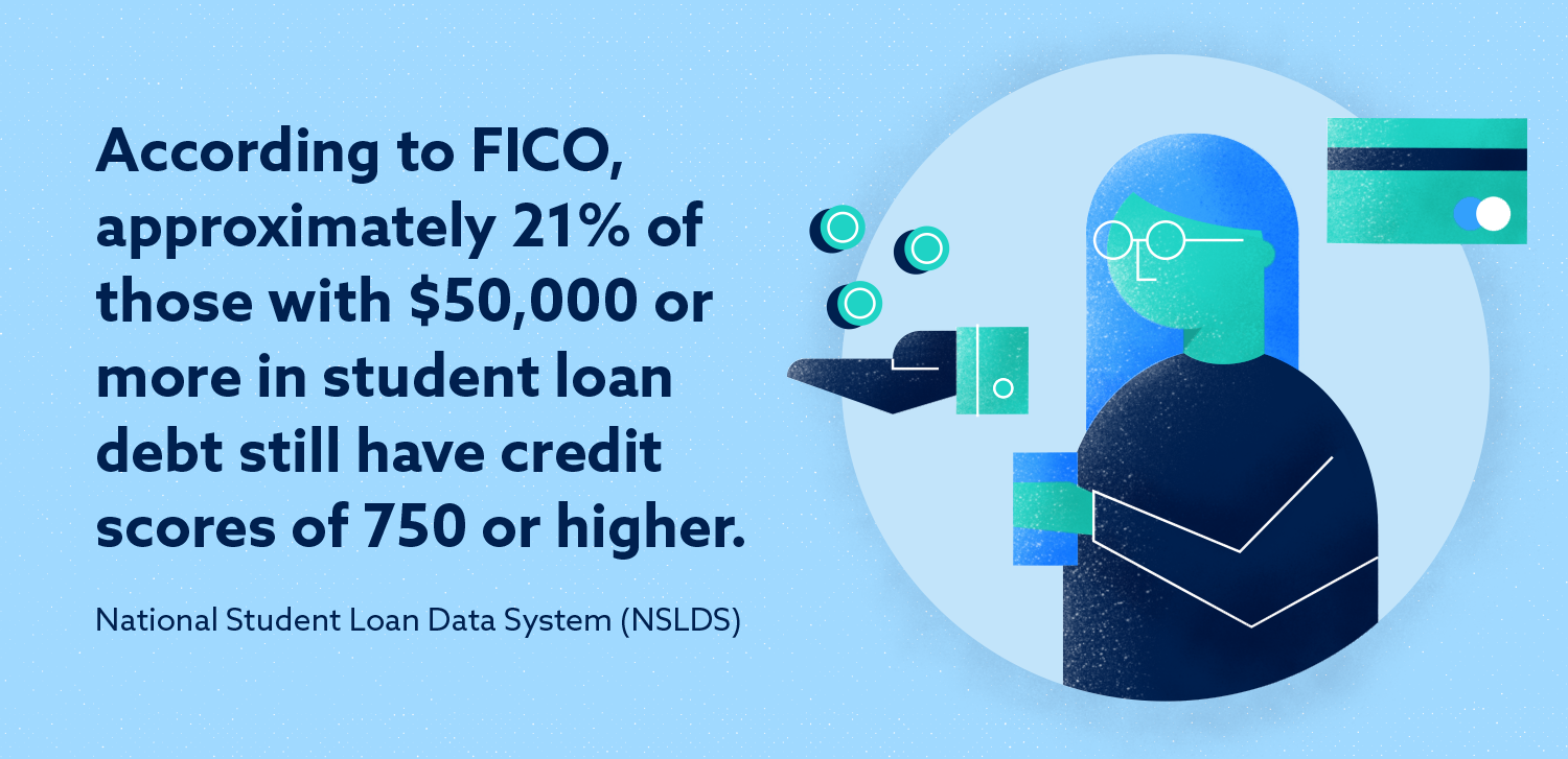Graphic: According to FICO, approximately 21% of those with $50,000 or more in student loan debt still have credit scores of 750 or higher.