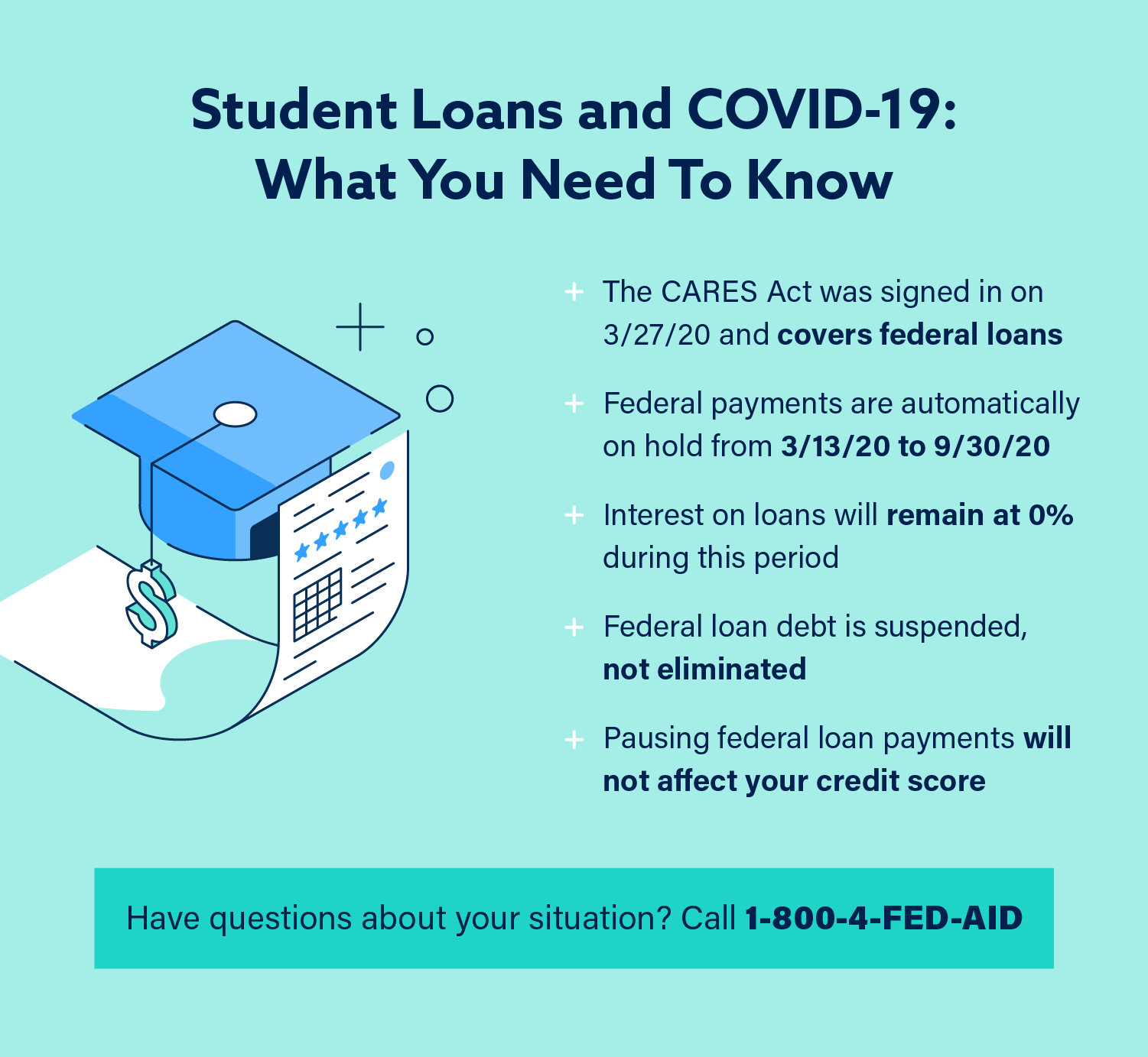 Chart: COVID-19 and Student Loans