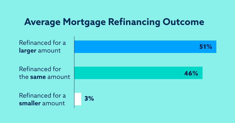 Graphic: Average Mortgage Refinancing Outcome