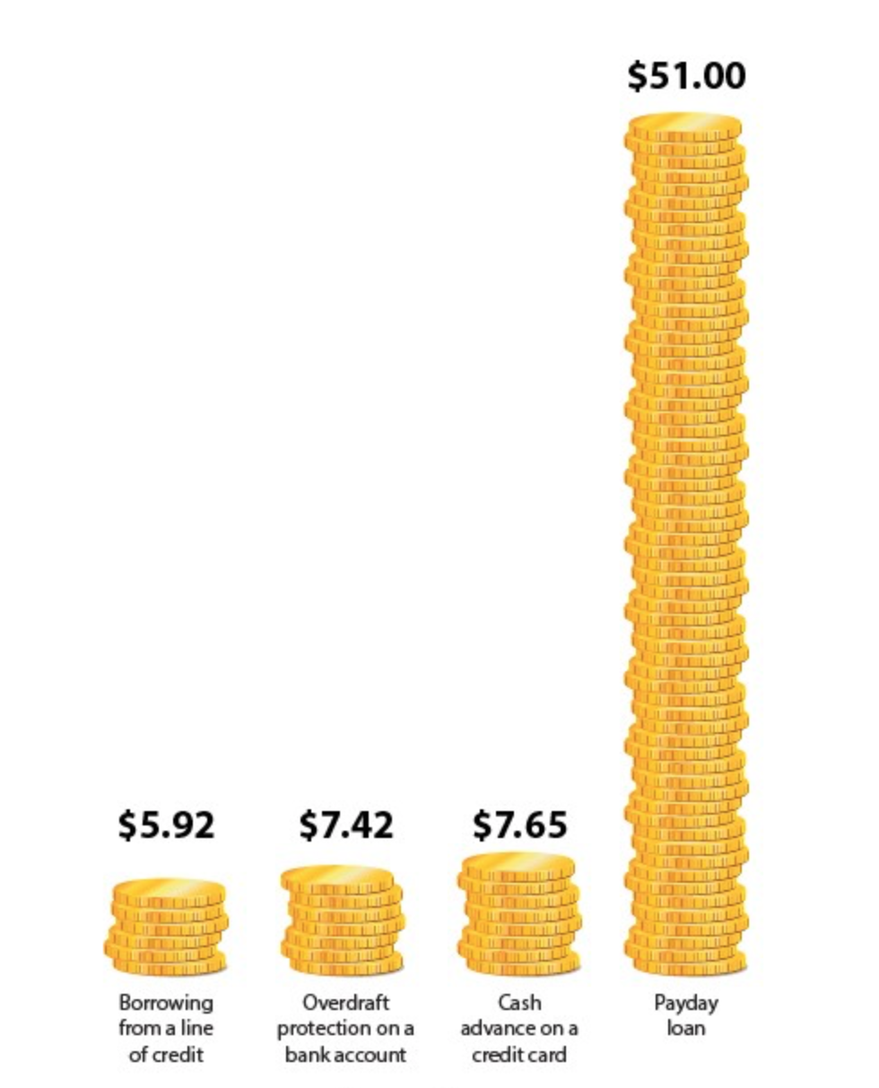 1588349336631-Comparing-the-cost-of-a-payday-loan-with-other-forms-of-credit