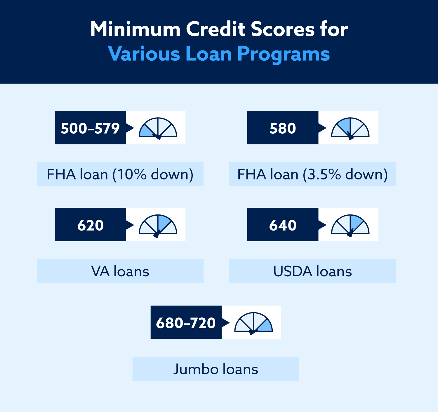 Minimum credit scores for various loan programs: 500–579 for an FHA loan at 10% down, 580 for an FHA loan at 3.5% down, 620 for a VA loan, 640 for a USDA loan, and 680–720 for a jumbo loan.