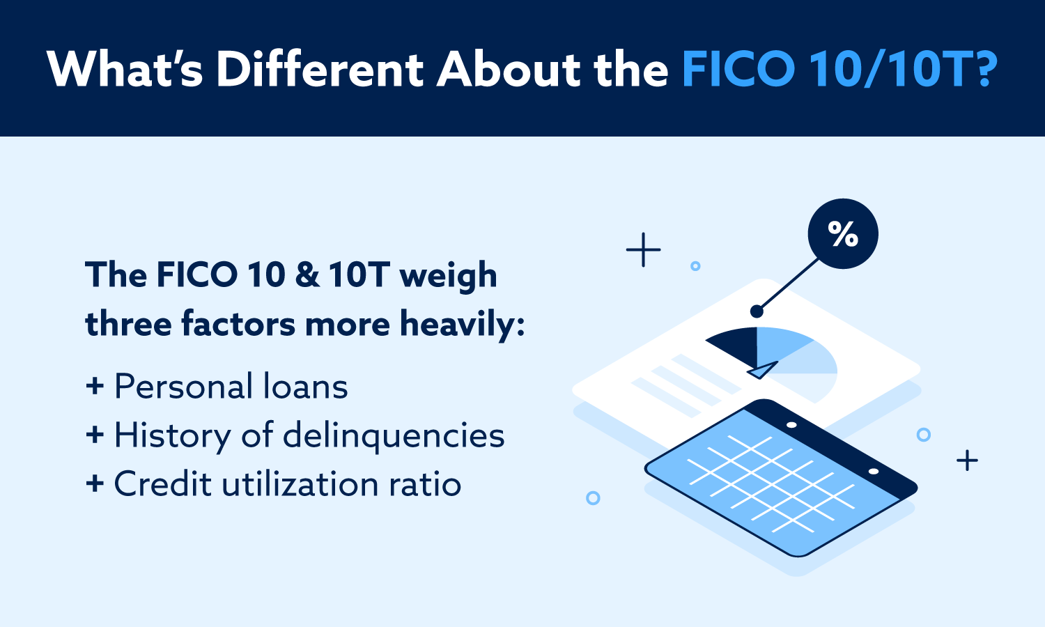 What's different about the FICO 10/10T? They weigh personal loans, history of delinquencies, and credit utilization ratio more heavily.