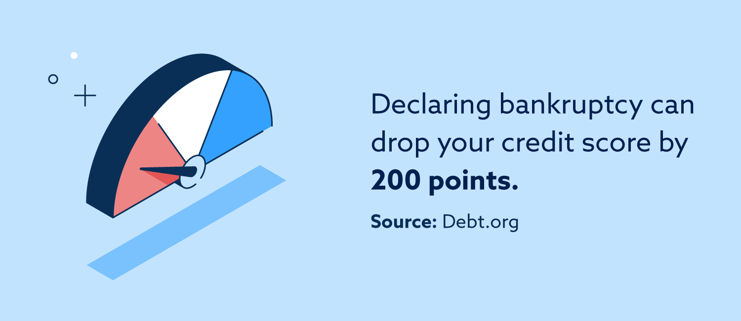 Declaring bankruptcy can drop your credit score by 200 points, according to the website Debt.org.