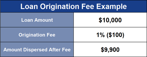 Loan Origination Fee Example