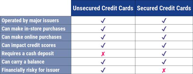 Unsecured vs. Secured Credit Cards