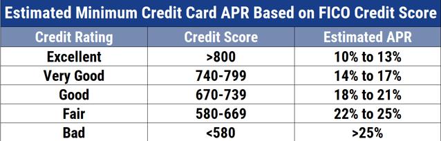 Average APRs by FICO Score