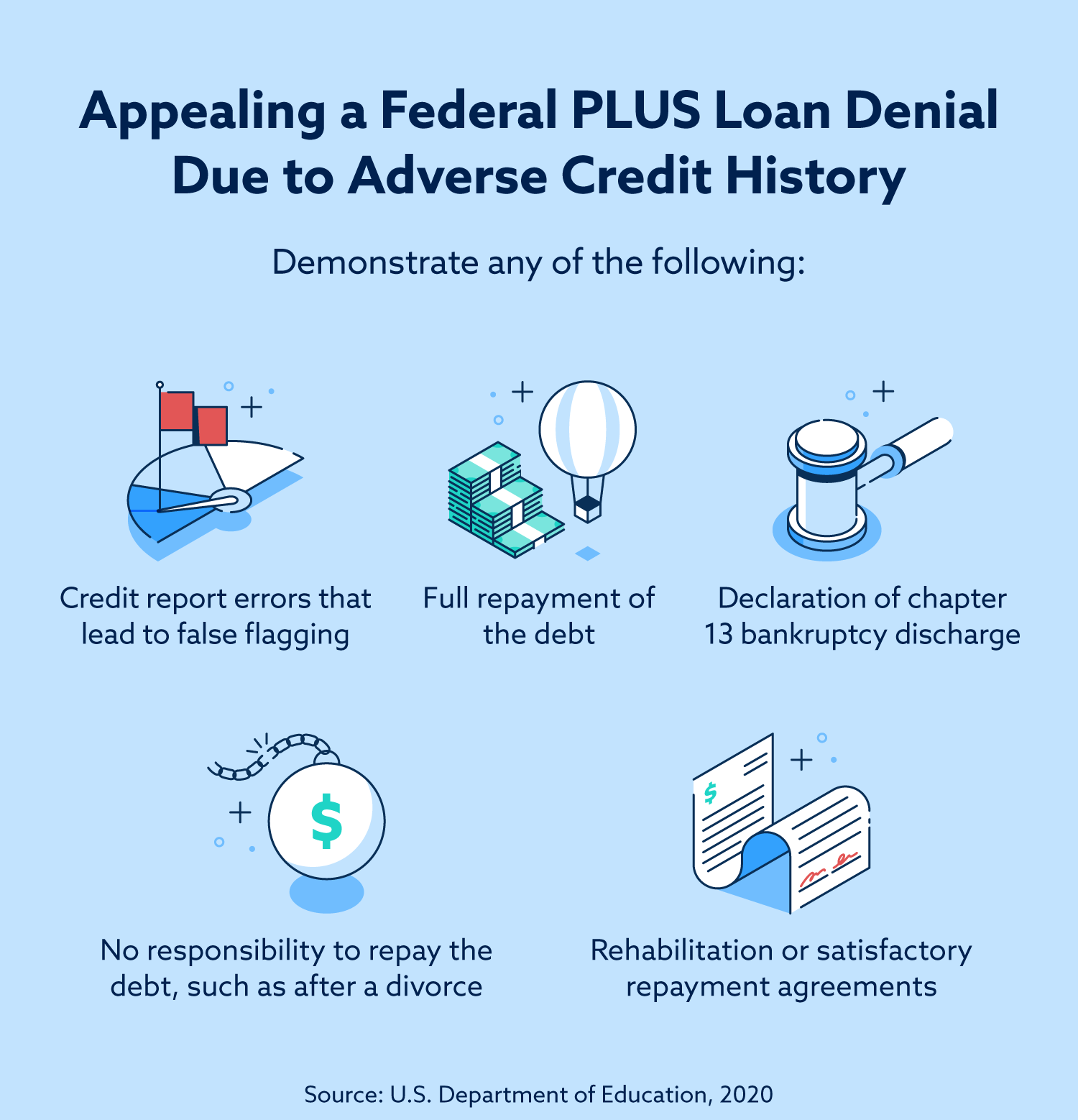 You can appeal a federal PLUS loan denial due to adverse credit history by demonstrating credit report errors that lead to false flagging, full repayment of your past debt, declaration of chapter 13 bankruptcy discharge, no responsibility to repay the debt (such as after a divorce), and rehabilitation or satisfactory repayment agreements.