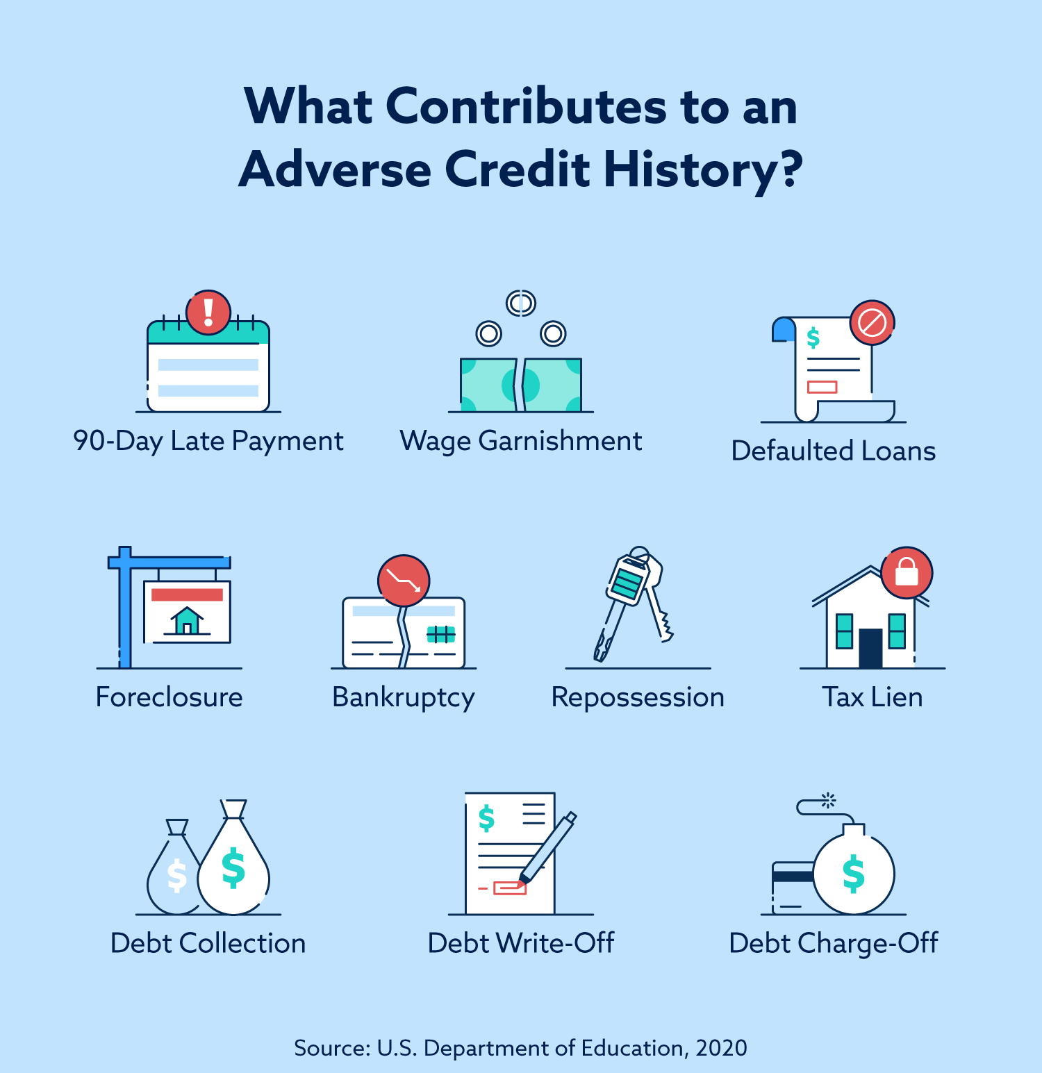 What contributes to an adverse credit history? 90-day late payments, wage garnishment, defaulted loans, foreclosure, bankruptcy, repossession, tax lien, debt collection, debt write-off, and debt charge-off are just a few things.