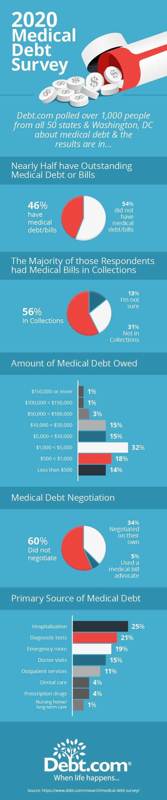 The finances of many Americans are so fragile that even a few thousand dollars in unforeseen medical expenses can drive them from the doctor to the debt collector. Visit Debt.com for the full survey results.