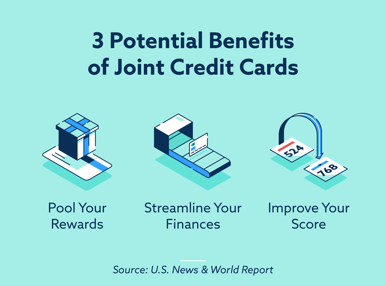3 potential benefits of joint credit cards: pool your rewards, streamline your finances, improve your score.