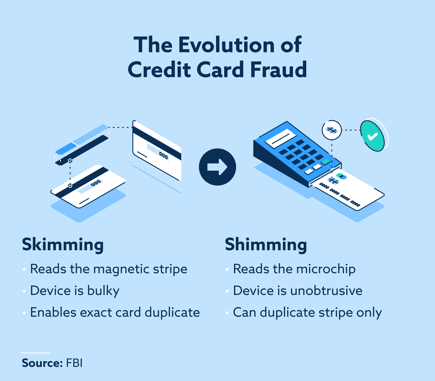 The evolution of credit card fraud. Skimming: Reads the magnetic stripe, device is bulky, enables exact card duplicate. Shimming: reads the microchip, device is unobtrusive, can duplicate stripe only.