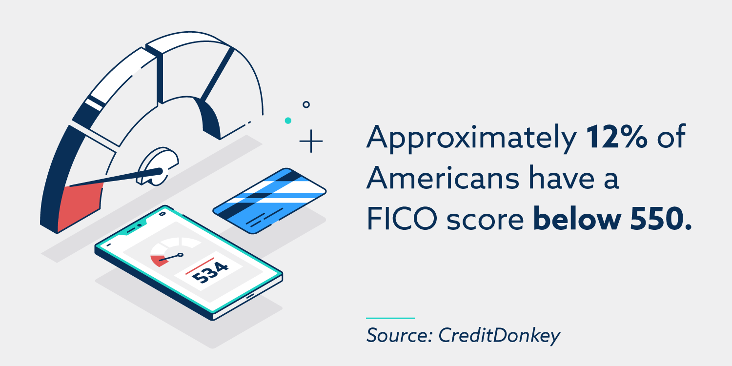 Approximately 12% of Americans have a FICO score below 550.