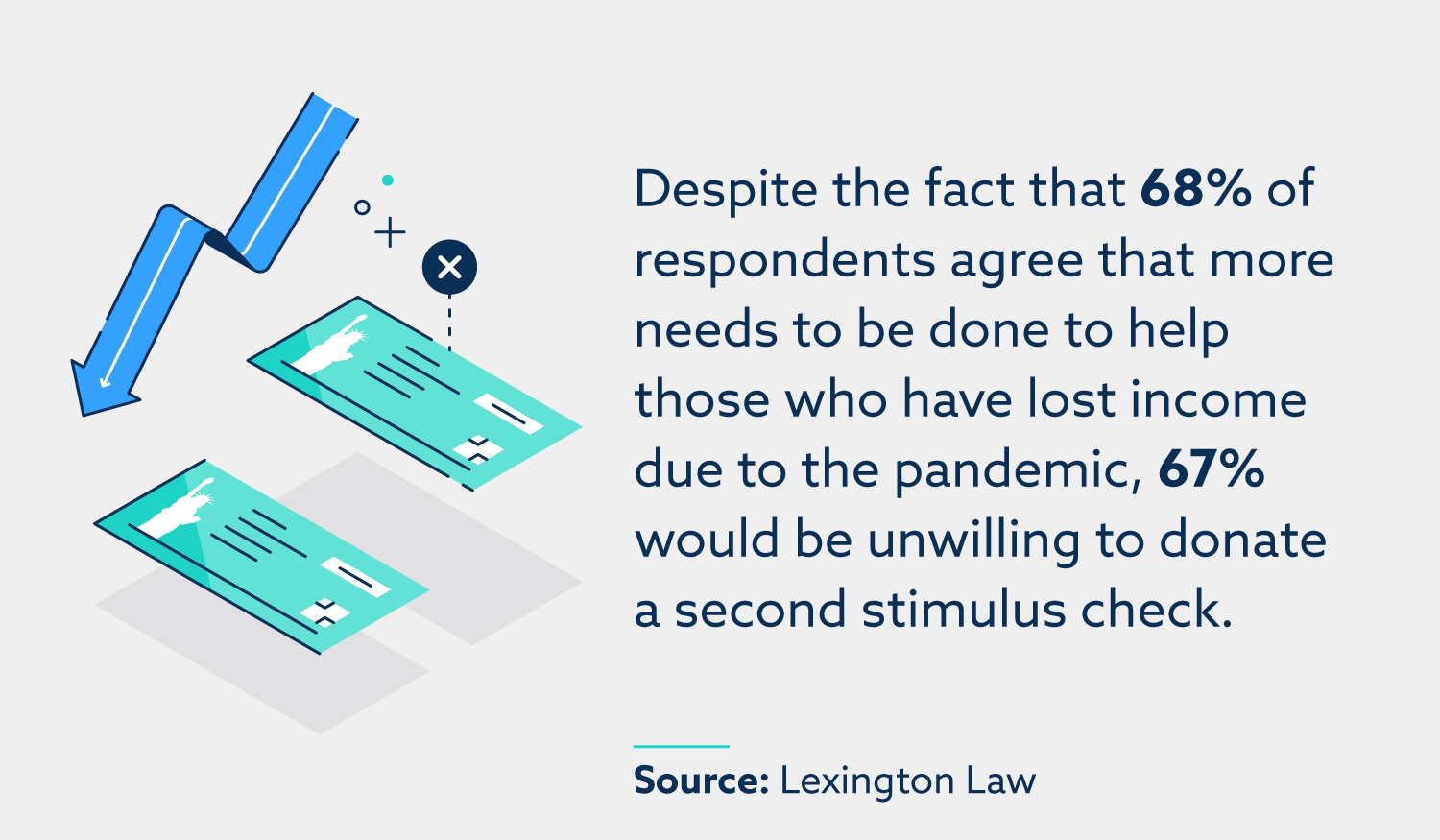Despite the fact that 68% of respondents agree that more needs to be done to help those who have lost income due to the pandemic, 67% would be unwilling to donate a second stimulus check.